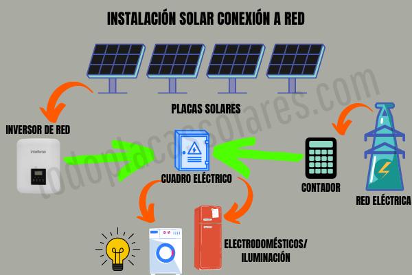 instalacion solar autoconsumo conexion a red electrica