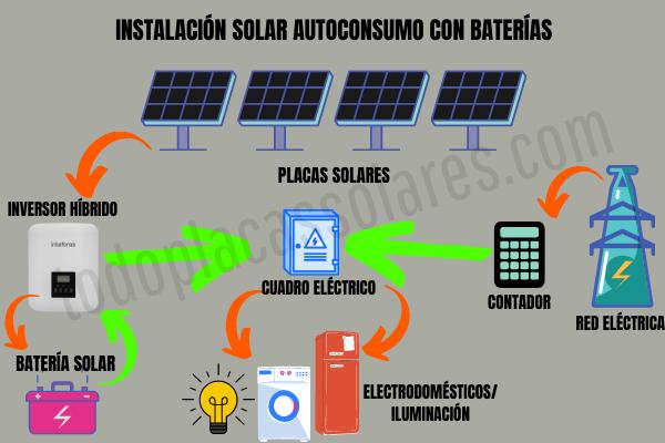 instalacion solar autoconsumo con baterias solares inversor hibrido conexion a red