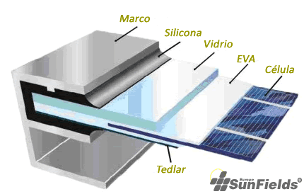 marco aluminio placas solares sunnfield